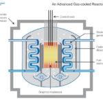 International partnerships vital for UK nuclear energy