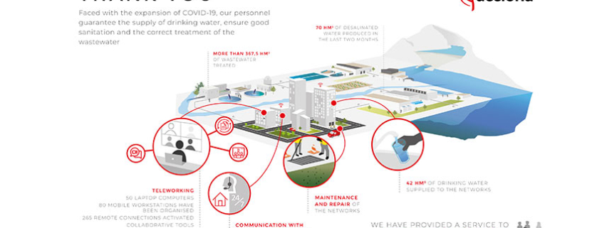 ACCIONA has guaranteed drinking water supply and sanitation